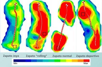 La escala de presión va desde el azul al rojo, siendo el azul una presión suave y agradable, mientras que el rojo representa incomodidad.